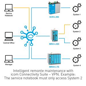 Connectivity Suite – VPN_skizzen_2