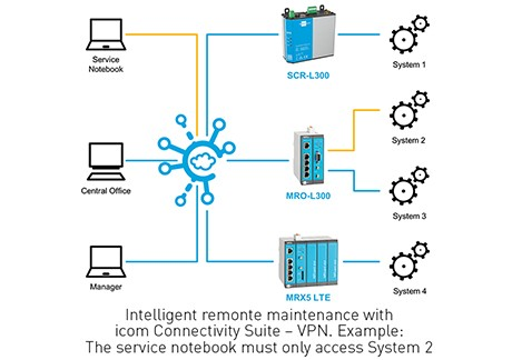 <h4>Connectivity Suite – VPN<h4>