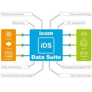 Recab<br> Free Webinar: <br>- icom Data Suite