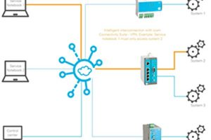 automated remote controlled IT solutions